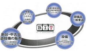BIT-image